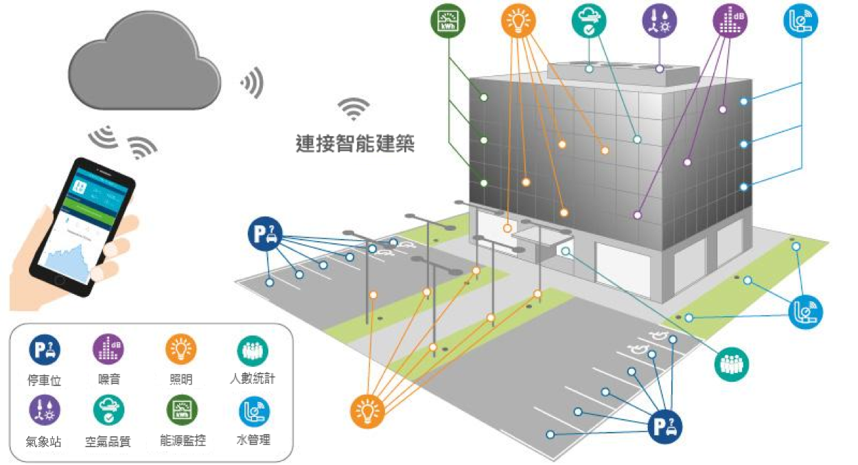 smart_building_chino
